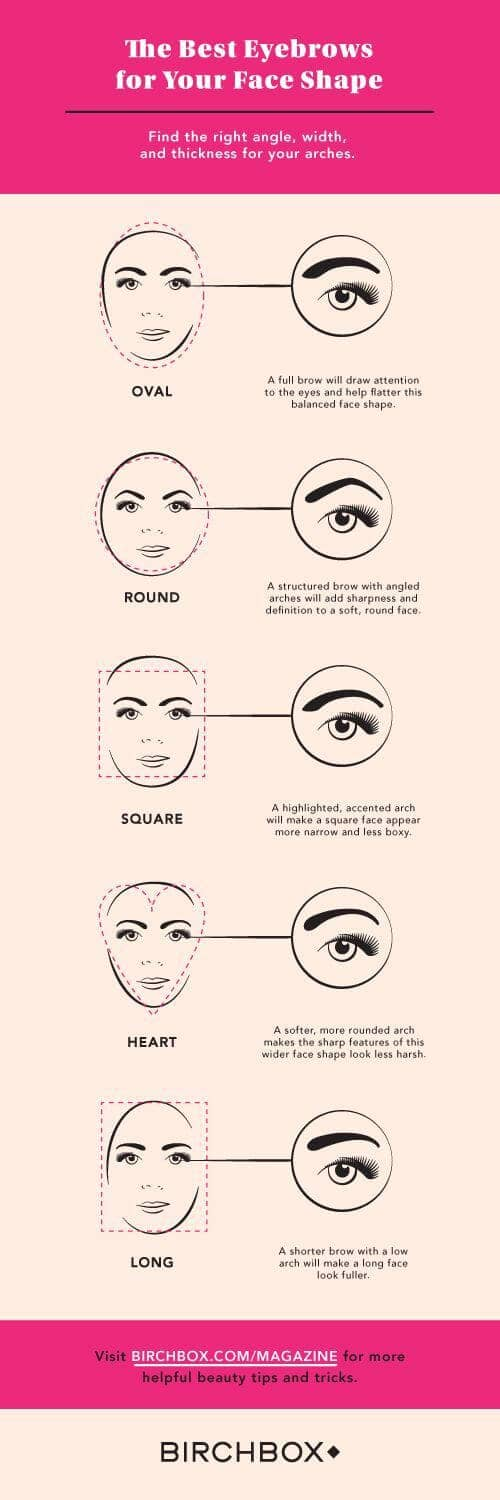 The Ideal Shape for Your Face